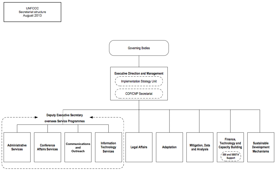 Secretariat structure as at August 2013