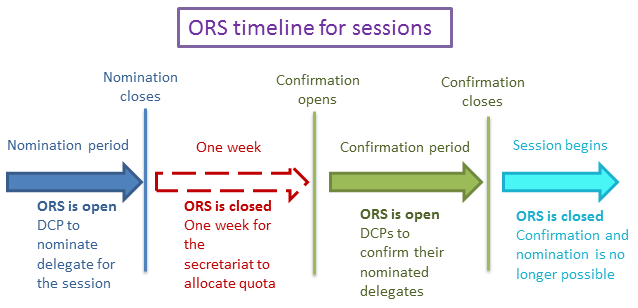 ors_timeline_552_cr_updated.png
