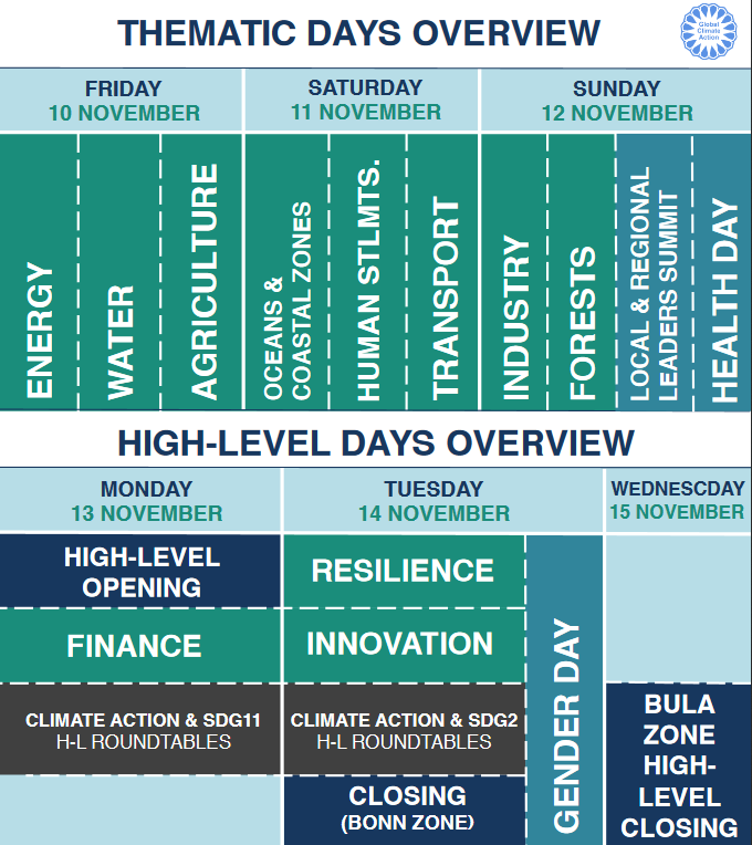 An overview of thematic days