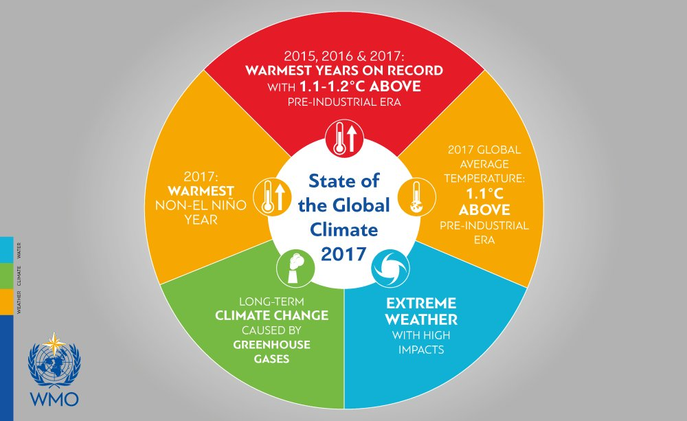 2017 was the warmest year without an El Niño