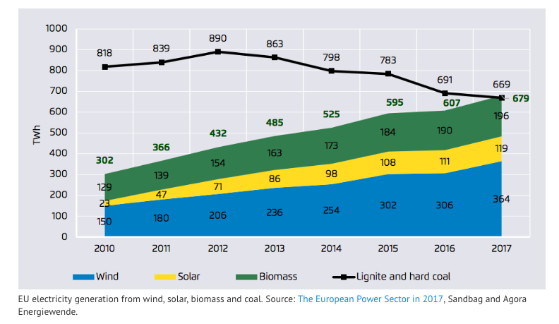 Wind, solar and biomass rise to over 20% of the EU electricity mix
