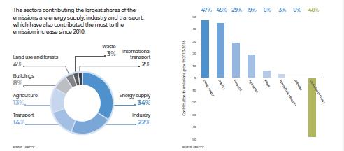 Infographic UN report emissions by sectors high-res