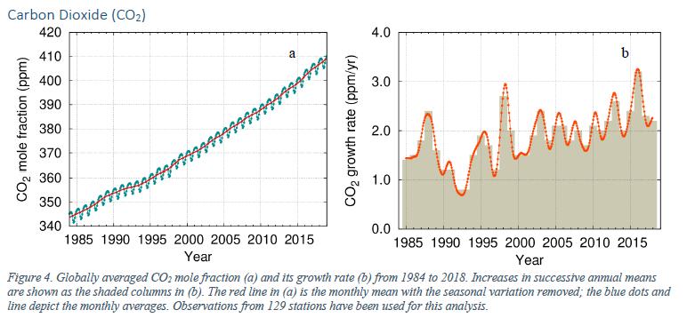 WMO carbon dioxide graph