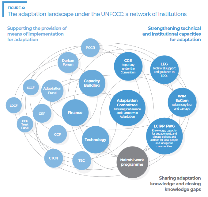 Adaptation landscape under UNFCCC network of institutions